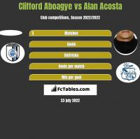 Clifford Aboagye vs Alan Acosta h2h player stats