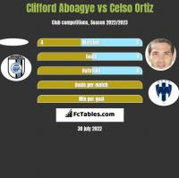 Clifford Aboagye vs Celso Ortiz h2h player stats