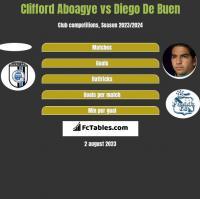 Clifford Aboagye vs Diego De Buen h2h player stats