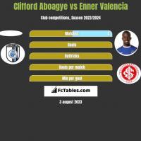 Clifford Aboagye vs Enner Valencia h2h player stats