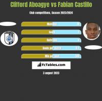 Clifford Aboagye vs Fabian Castillo h2h player stats