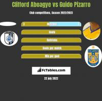 Clifford Aboagye vs Guido Pizarro h2h player stats