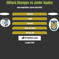 Clifford Aboagye vs Javier Aquino h2h player stats