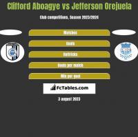 Clifford Aboagye vs Jefferson Orejuela h2h player stats