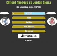Clifford Aboagye vs Jordan Sierra h2h player stats