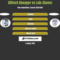 Clifford Aboagye vs Luis Chavez h2h player stats