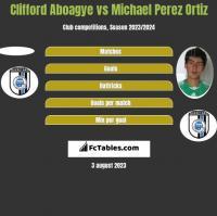 Clifford Aboagye vs Michael Perez Ortiz h2h player stats