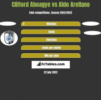Clifford Aboagye vs Aldo Arellano h2h player stats