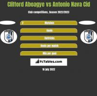 Clifford Aboagye vs Antonio Nava Cid h2h player stats