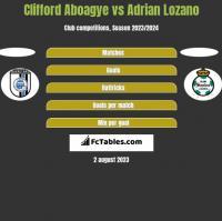 Clifford Aboagye vs Adrian Lozano h2h player stats