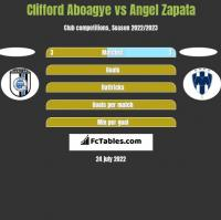 Clifford Aboagye vs Angel Zapata h2h player stats