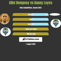 Clint Dempsey vs Danny Leyva h2h player stats