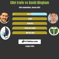 Clint Irwin vs David Bingham h2h player stats