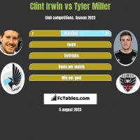 Clint Irwin vs Tyler Miller h2h player stats