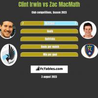 Clint Irwin vs Zac MacMath h2h player stats