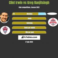 Clint Irwin vs Greg Ranjitsingh h2h player stats
