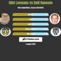 Clint Leemans vs Emil Hansson h2h player stats