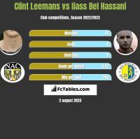 Clint Leemans vs Iiass Bel Hassani h2h player stats