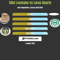 Clint Leemans vs Laros Duarte h2h player stats