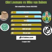Clint Leemans vs Mike van Duinen h2h player stats