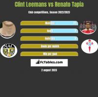 Clint Leemans vs Renato Tapia h2h player stats