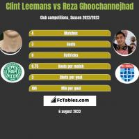 Clint Leemans vs Reza Ghoochannejhad h2h player stats