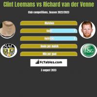 Clint Leemans vs Richard van der Venne h2h player stats