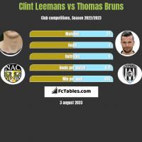 Clint Leemans vs Thomas Bruns h2h player stats