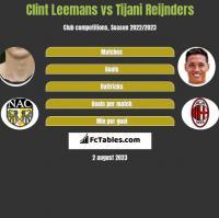 Clint Leemans vs Tijani Reijnders h2h player stats