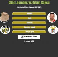 Clint Leemans vs Orkun Kokcu h2h player stats