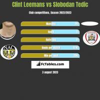 Clint Leemans vs Slobodan Tedic h2h player stats