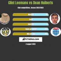 Clint Leemans vs Dean Huiberts h2h player stats