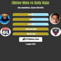Clinton Mata vs Andy Najar h2h player stats