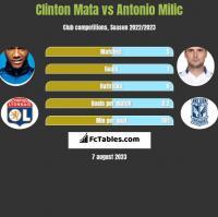 Clinton Mata vs Antonio Milic h2h player stats