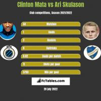 Clinton Mata vs Ari Skulason h2h player stats