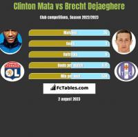 Clinton Mata vs Brecht Dejaeghere h2h player stats