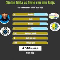 Clinton Mata vs Dario van den Buijs h2h player stats