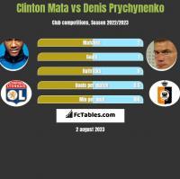 Clinton Mata vs Denis Prychynenko h2h player stats