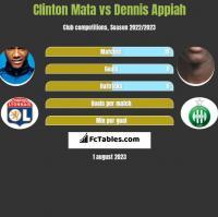 Clinton Mata vs Dennis Appiah h2h player stats