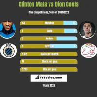 Clinton Mata vs Dion Cools h2h player stats