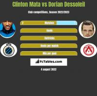 Clinton Mata vs Dorian Dessoleil h2h player stats