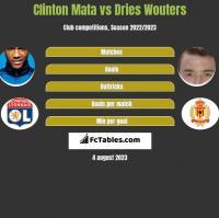 Clinton Mata vs Dries Wouters h2h player stats