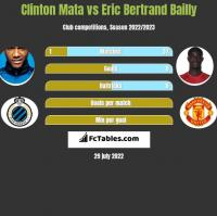 Clinton Mata vs Eric Bertrand Bailly h2h player stats