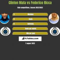 Clinton Mata vs Federico Ricca h2h player stats