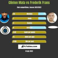 Clinton Mata vs Frederik Frans h2h player stats