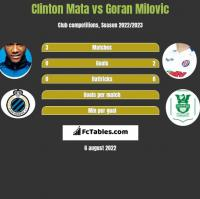 Clinton Mata vs Goran Milovic h2h player stats