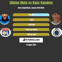 Clinton Mata vs Hans Vanaken h2h player stats