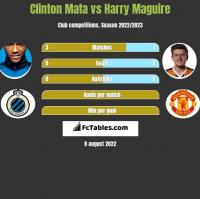 Clinton Mata vs Harry Maguire h2h player stats