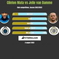 Clinton Mata vs Jelle van Damme h2h player stats