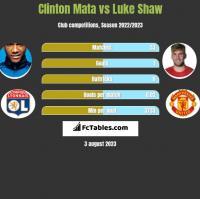 Clinton Mata vs Luke Shaw h2h player stats